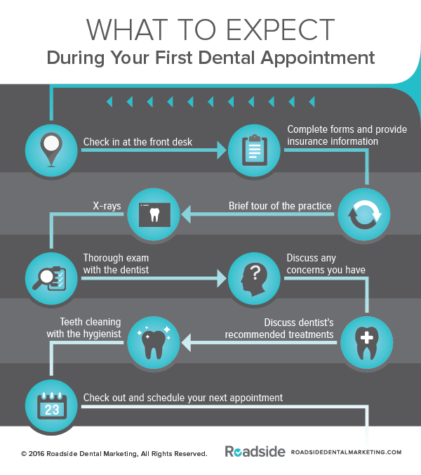 Has it been a while since your last dental appointment? This infographic explains what to expect.